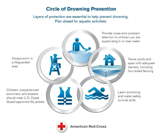 Drowning Prevention Diagram
